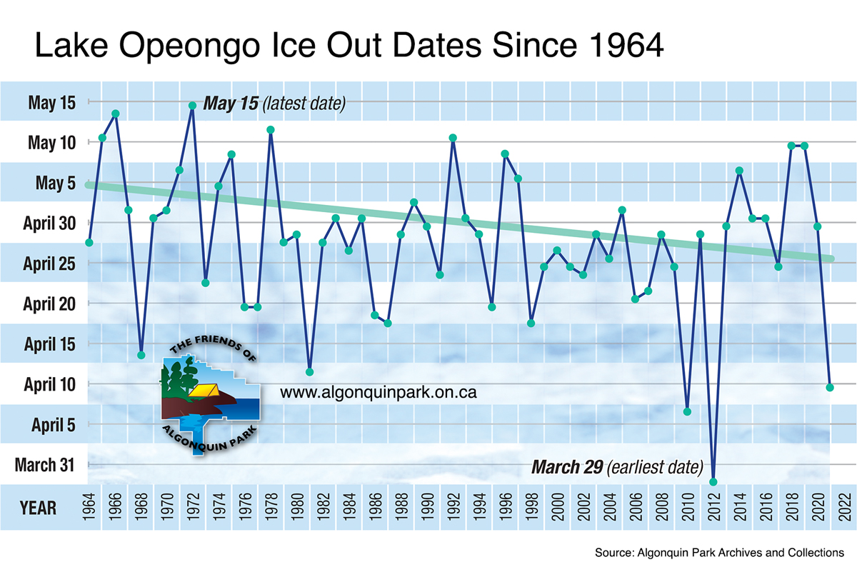 Lake Opeongo Ice Out Dates (Data) from 1964 to present
