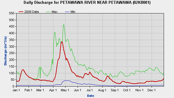 Petawawa River Water Levels